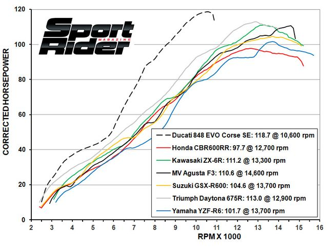 146-1307+2013-middleweights-dyno-horsepower+.jpg